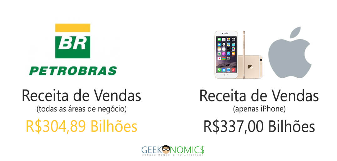 iphone-vs-petrobras
