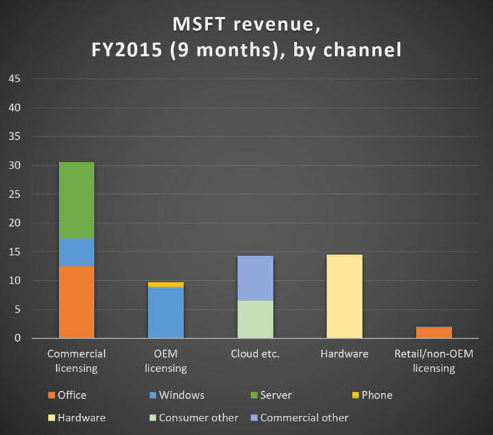 msft-revenue-2015-by-channel-720