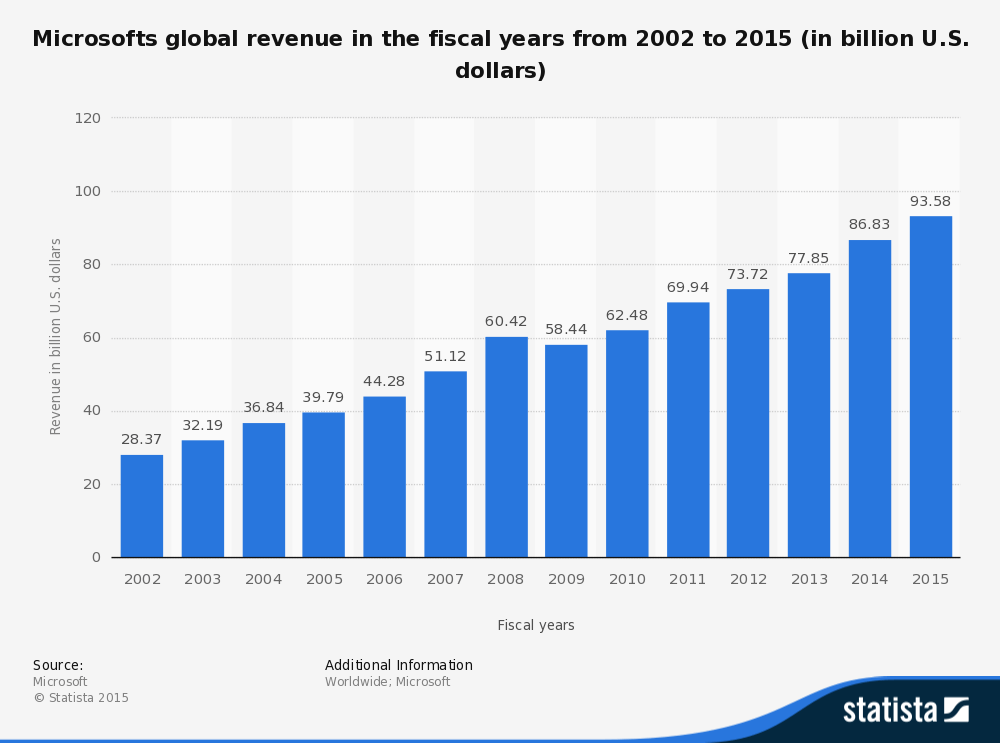 statistic_id267805_microsofts-global-revenue-2002-2015