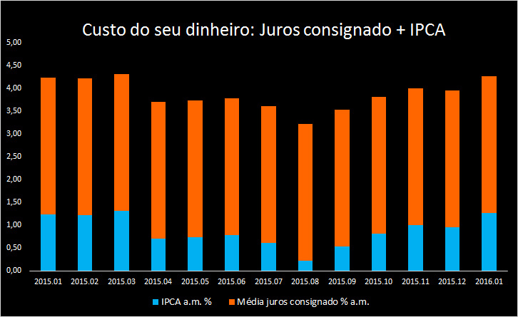 Fonte: Banco Central do Brasil e IPEA Data