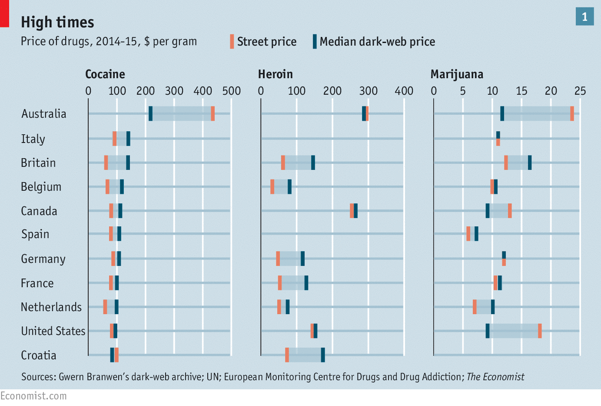 Gráfico via: The Economist