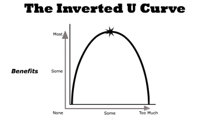 "A curva do Feedback: o ""U"" invertido"