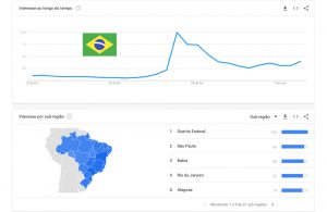 coronavirus-podcast-google-trends-brasil